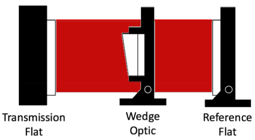 Wedge Angle Measurement Setup