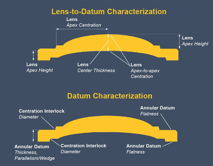 Lens-to-Datum Characterization